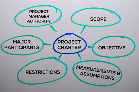 Project Charter Method text with keywords isolated on white board background. Chart or mechanism concept.