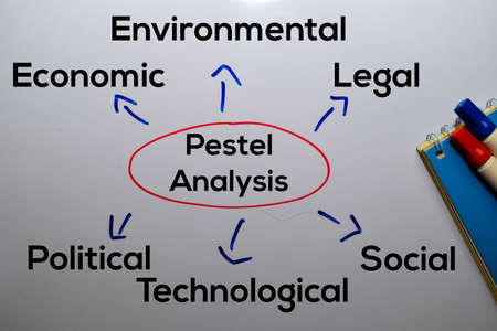 Pestel Analysis Method text with keywords isolated on white board background. Chart or mechanism concept.
