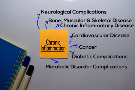 Chronic Inflammation Method text with keywords isolated on white board background. Chart or mechanism concept.