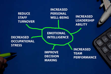 Emotional Intelligence text with keywords isolated on blue background. Chart or mechanism concept. Stok Fotoğraf
