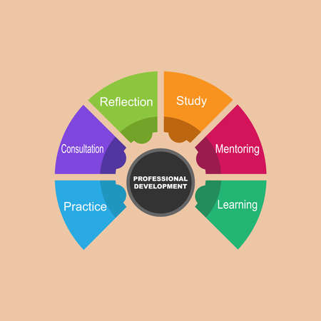 Diagram of Professional Development with keywords. EPS 10 - isolated on brown background
