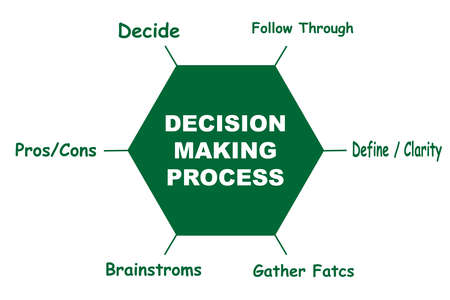 Diagram of Decision Making Process with keywords.   - isolated on white background Stock Illustratie