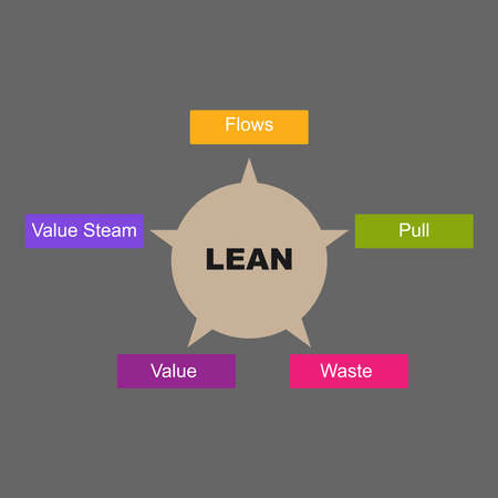Diagram of Lean Manufacturing with keywords. - isolated on white background Stock Illustratie