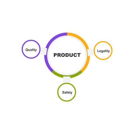 Diagram of Product with keywords. EPS 10 - isolated on white background