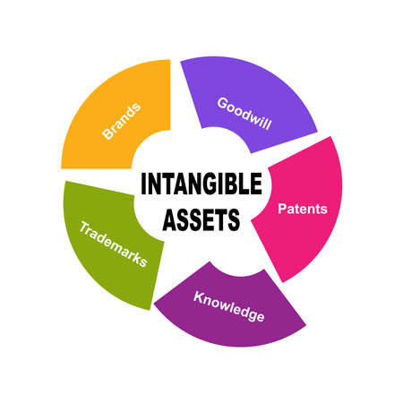 Diagram of Intangible Assets with keywords.  - isolated on white background