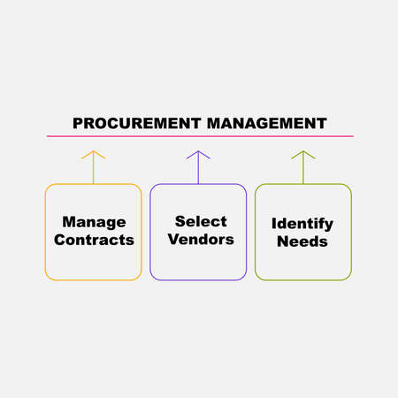 Diagram of Procurement Management with keywords. EPS 10 - isolated on white background