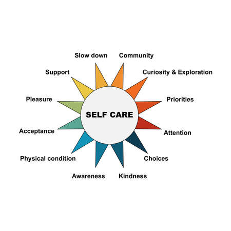Diagram of Self Care with keywords. It's mean for paying attention certain issues EPS 10 - isolated on white background