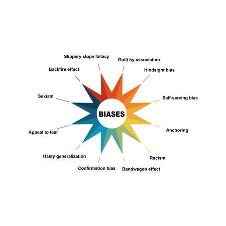Diagram of Biases with keywords. EPS 10 - isolated on white background 向量圖像