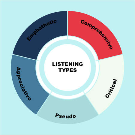 Diagram of Listening Types concept with keywords. EPS 10 向量圖像