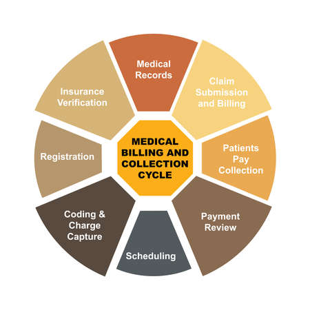 Diagram concept with Medical Billing and Collection Cycle text and keywords.