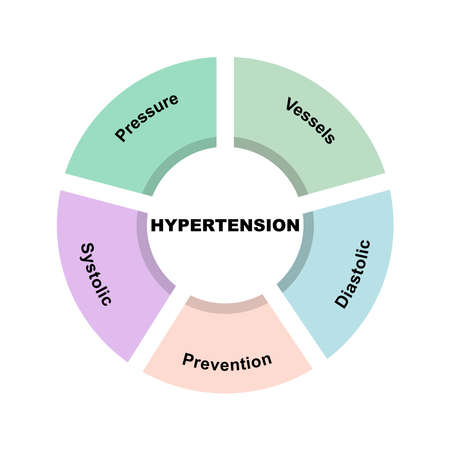 Diagram concept with Hypertension text and keywords. isolated on white background