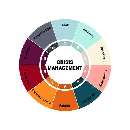Diagram concept with Crisis Management text and keywords.   isolated on white background 矢量图像