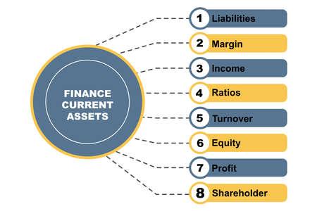 Diagram concept with Finance Current Assets text and keywords. Ilustración de vector
