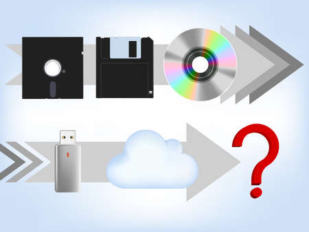 flash drive: computer memory evolution, floppy disk, compect disk, flash drive ,cloud