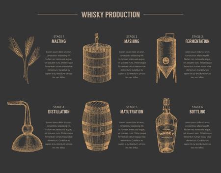 ベクトル ウイスキー生産テンプレート, チラシ, 概念。ヴィンテージ手描きの要素。