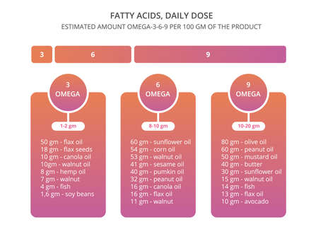 Fatty acids illustration. Daily needs omega-3-6-9. Illustration