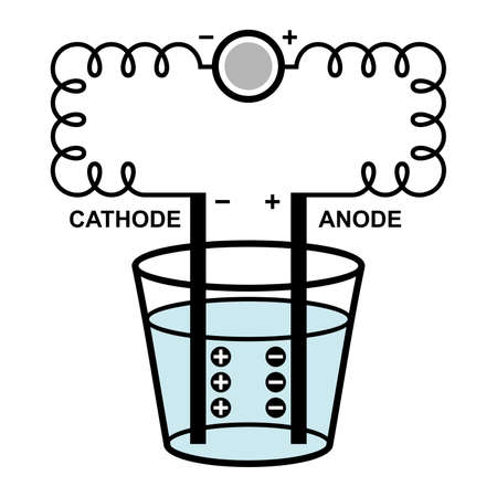 electrolytic: Electrolysis process