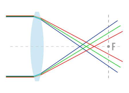 Scheme of chromatic aberration