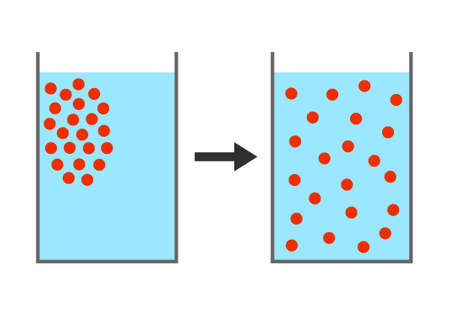 Particles diffusion in water