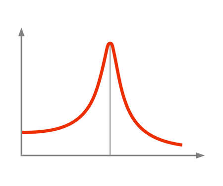 Resonance, the phenomenon of oscillation at specific frequencies