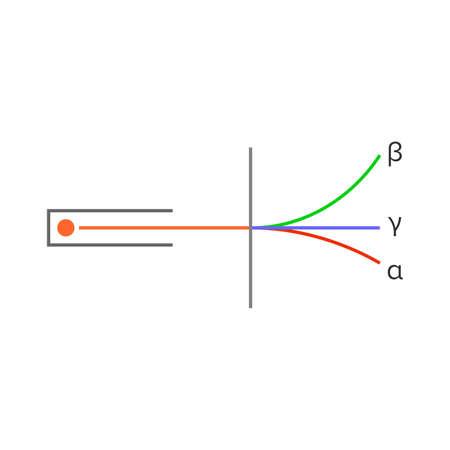 Types of radioactivity: alpha, beta and gamma rays Illustration