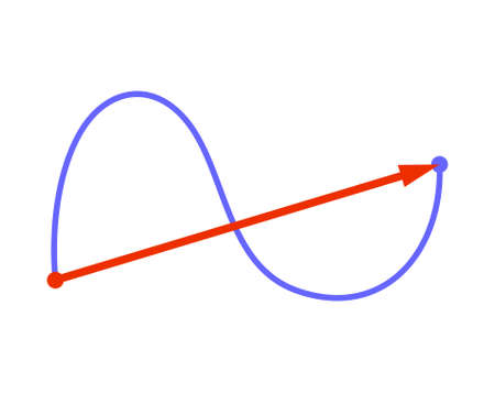 Path of length and displacement Ilustración de vector