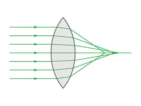 Spherical aberration in a biconvex lens Ilustração