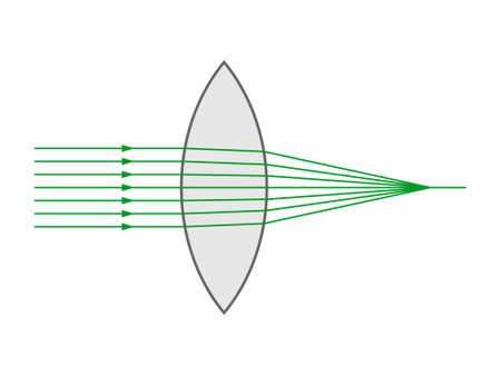 Focusing of a narrow beam