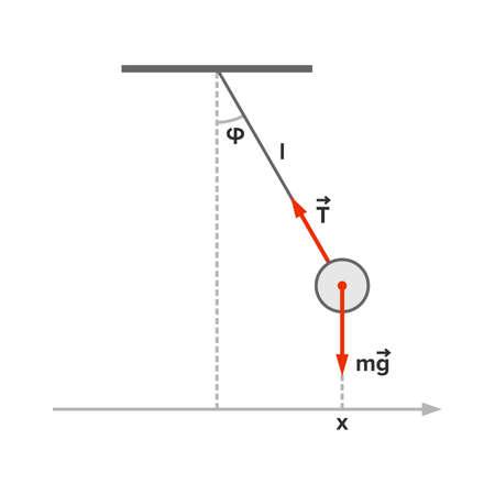 Pendulum (mathematics) with velocity and acceleration vectors Illustration