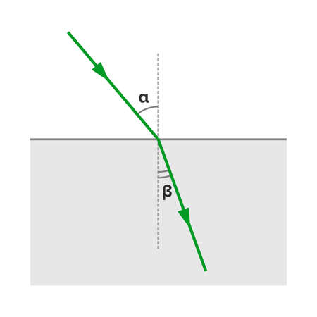 Refraction, wave propagation change in direction