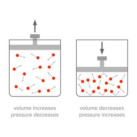 Pressure changing depending on volume - Vector
