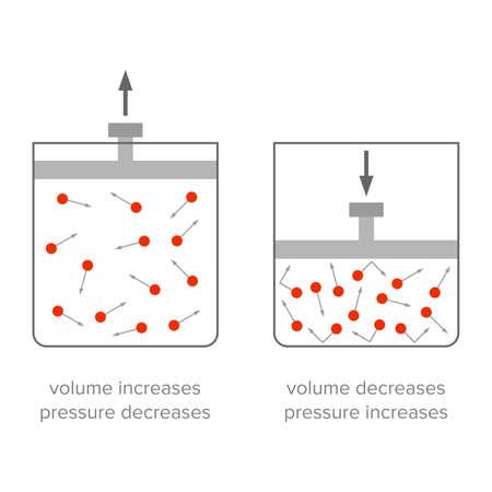Pressure changing depending on volume - Vector