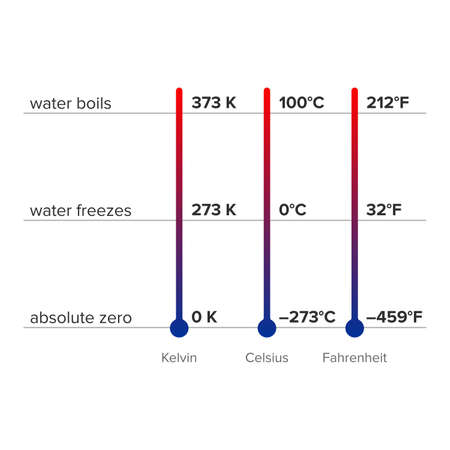 Difference between thermometers and conversion chart - Vector Ilustração