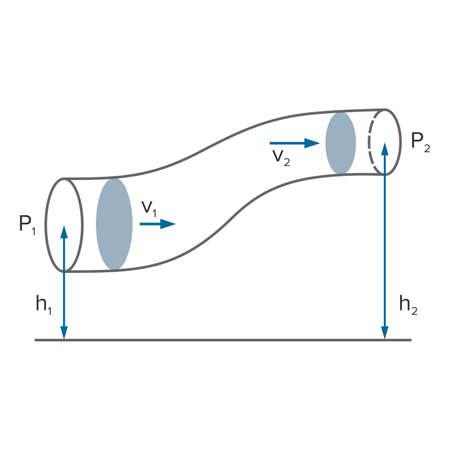 Bernoulli's equation in fluid dynamics - Vector Illustration