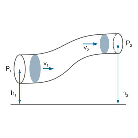 Bernoullis equation in fluid dynamics - Vector