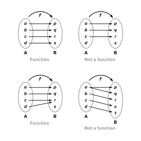 Mapping diagram of a function Ilustrace
