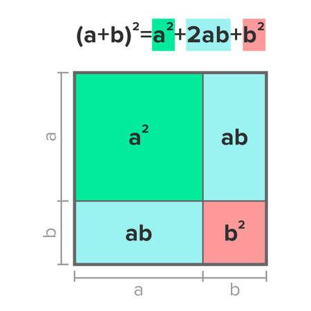 Graphical visualization of an algebraic binomial theorem Vektorové ilustrace