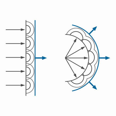 Huygens Fresnel principle, wave propagation analysis method