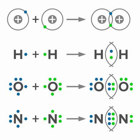 Arten von kovalenten oder molekularen Bindungen, einfach, doppelt und dreifach