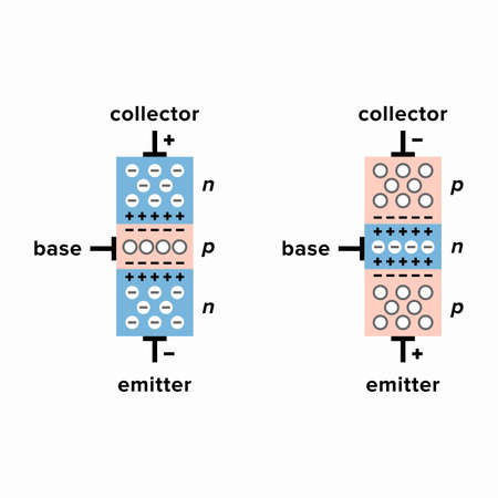 Operation principle of npn and pnp bipolar junction transistors 向量圖像