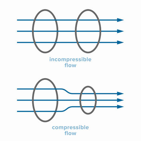 Incompressible and compressible fluid flow with constant density