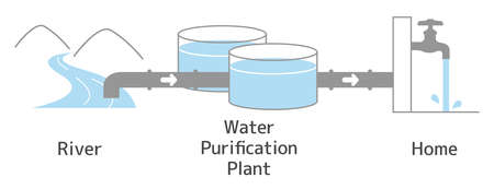 Illustration until river water passes through the water purification facility and becomes tap water. With text. 向量圖像