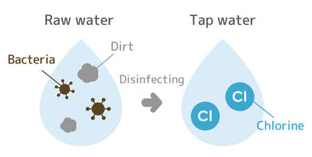 Illustration until raw water is disinfected with chlorine to become a tap water. With text. 일러스트