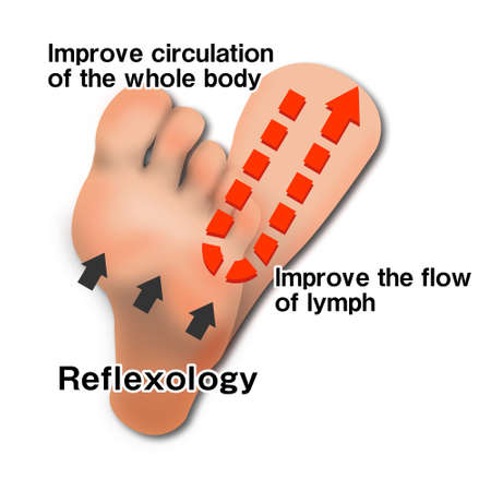 image of reflexology effect