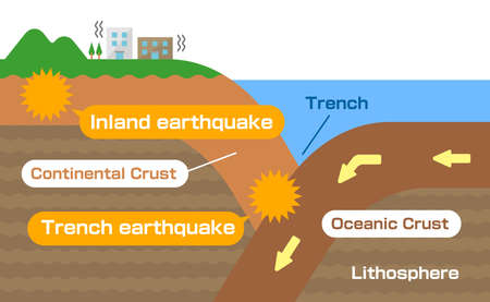 Inland earthquake and Trench earthquake. Sectional view vector illustration.
