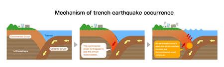 Meccanismo di accadimento del terremoto di trincea. Illustrazione vettoriale di vista in sezione.