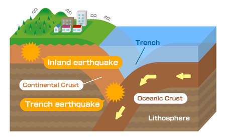Inland earthquake and Trench earthquake. 3 dimensions view vector illustration. 向量圖像