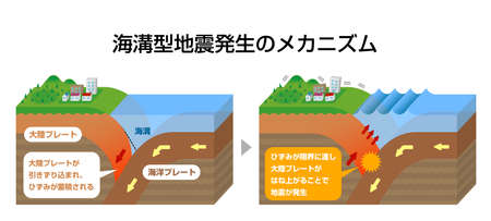 Mechanism of trench earthquake occurrence. 3 dimensions view vector illustration. Illustration