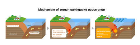 Mechanism of trench earthquake occurrence. 3 dimensions view vector illustration. Çizim