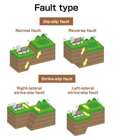 Fault type vector illustration set (3 dimensions)  Normal, Reverse, Strike-slip etc.